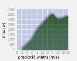 3000_wykres